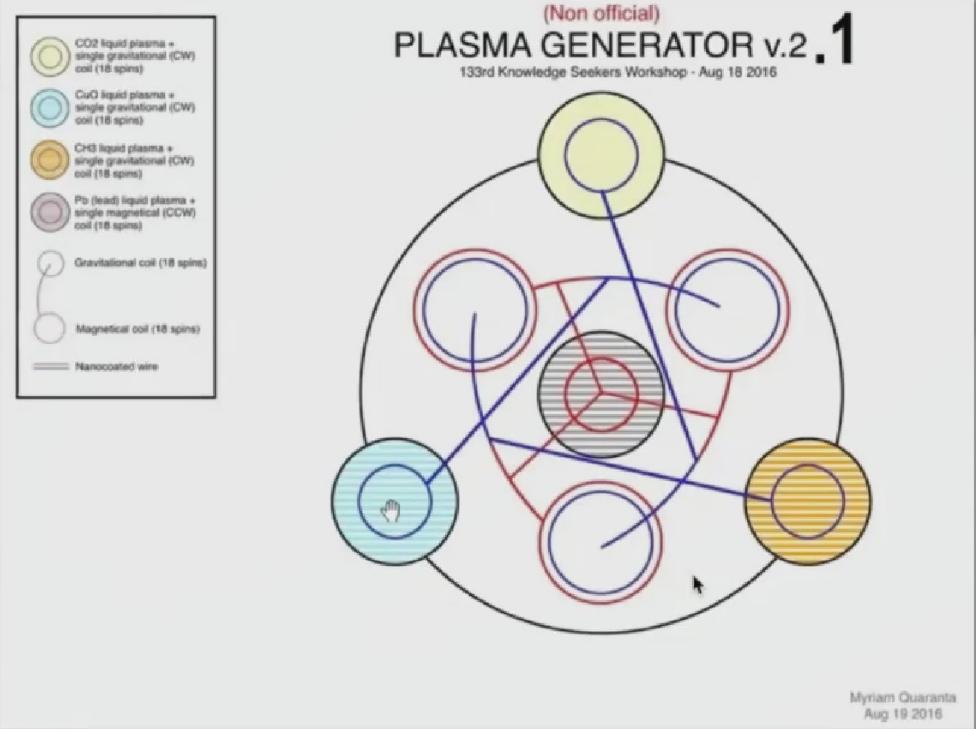 5kw generator keshe plasma Keshe Foundation